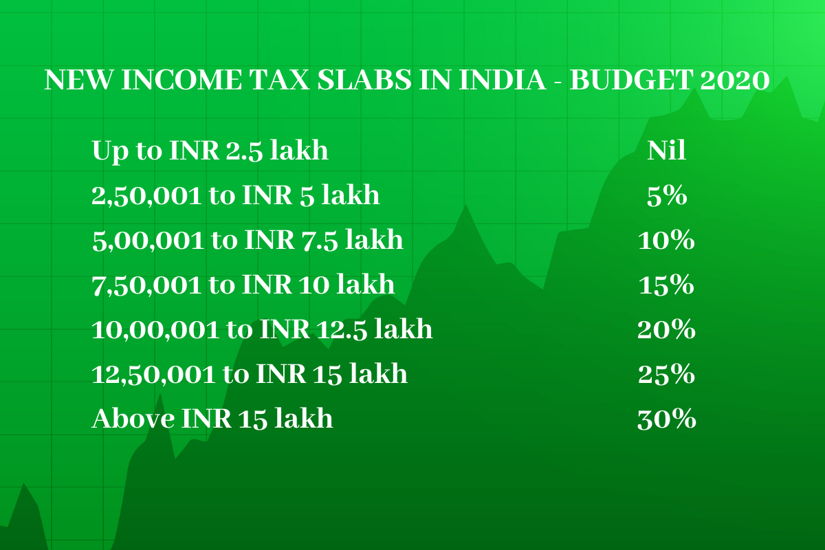 New Income Tax Slabs In India - India Employer Forum